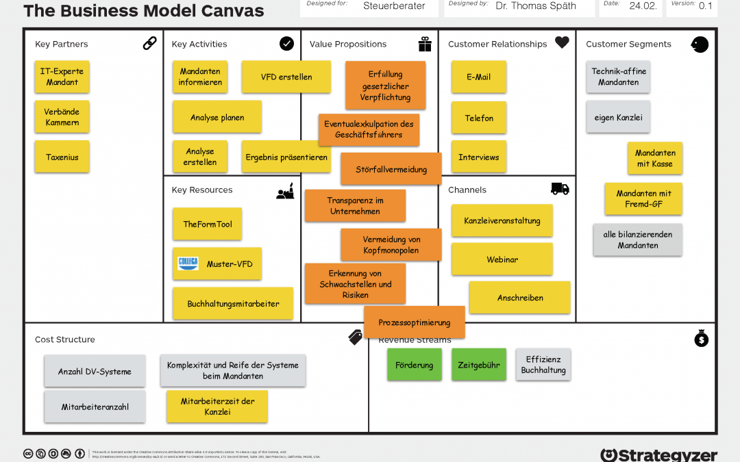 Business Modell zur Verfahrensdokumentation
